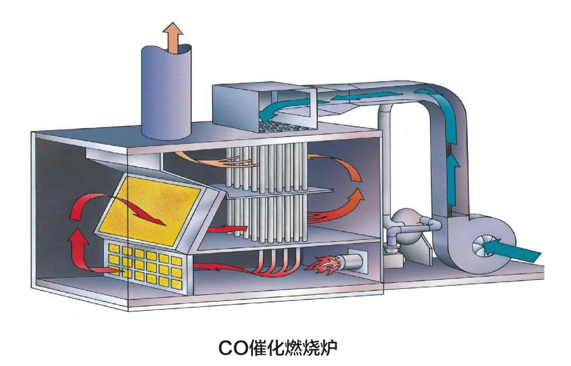 催化燃烧设备,催化燃烧炉